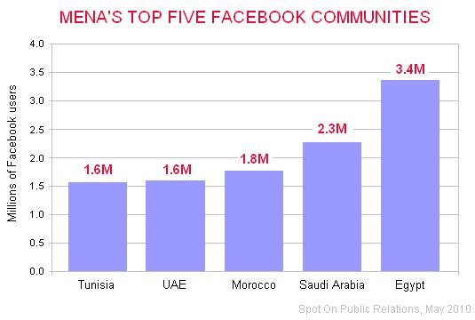 MENA's top five Facebook communities